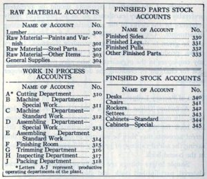What is a Chart of Account